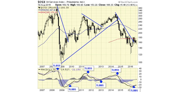The Buy Signal for Oil Is In