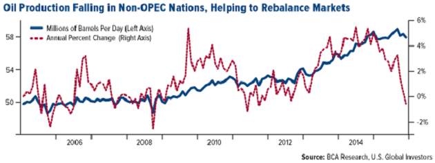 Which Energy Companies Are Being Added to US Global Funds in Anticipation of an Oil Rebalance?