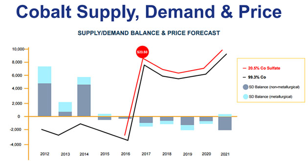 Major Supply Shortage: Critical Minerals Igniting Bull Market Mania