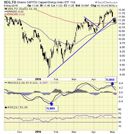 XEG.TSE Chart