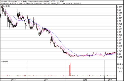 Kub stock chart