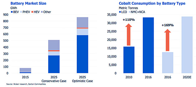 Demand for Cobalt Focuses Analyst's Attention on Streaming Company