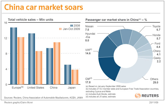 China car market