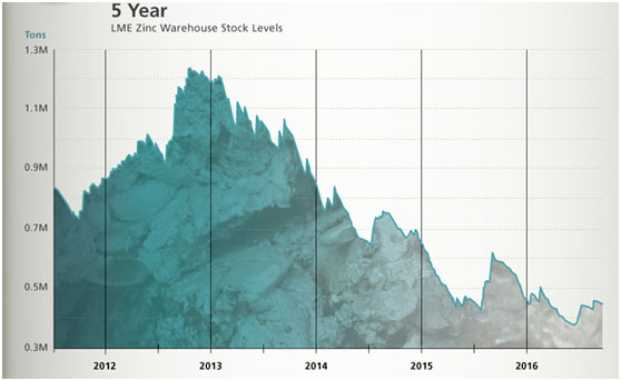 Zinc warehouse 5-year stock levels