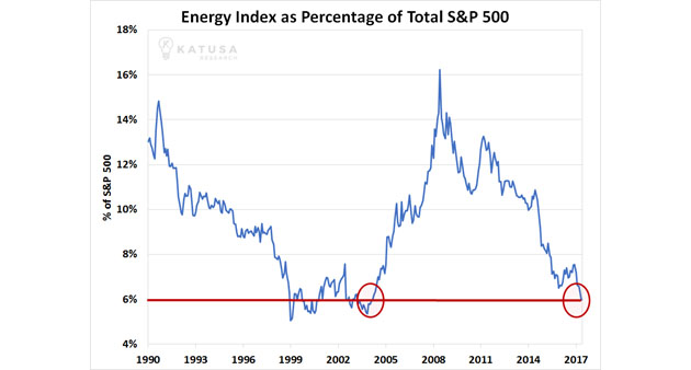 Energy Index