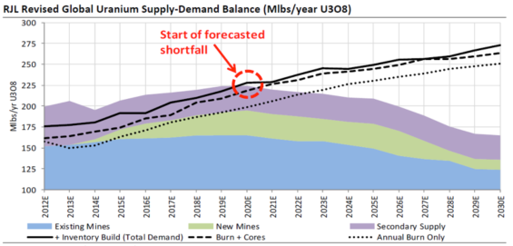 global uranium demand
