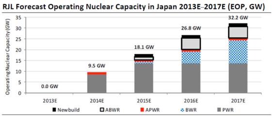 Japan Nuclear Capacity