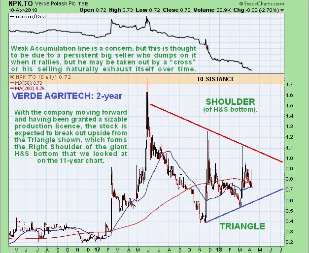 Agritech Stock Has Potent Chart