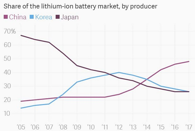 Share of Li-on Battery Market by Producer