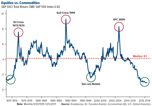 Equities vs. Commodities