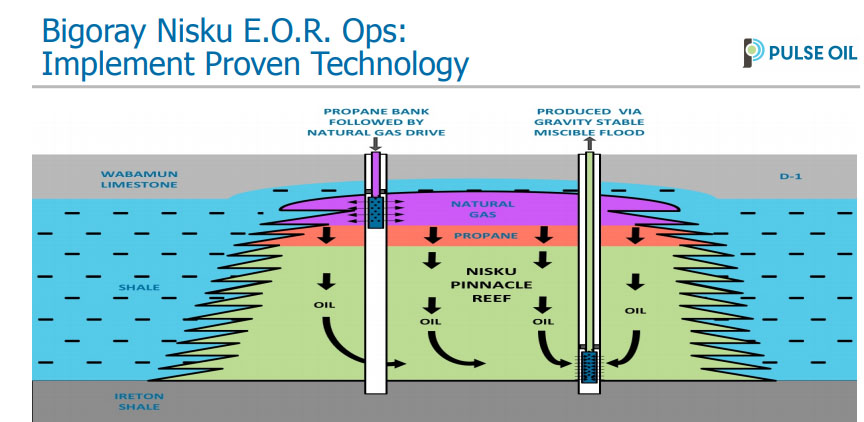 Oil & Gas Company Enters Final Phase of EOR Modeling Project