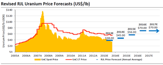 uranium price forcasts