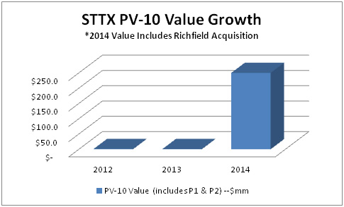 Stratex value growth