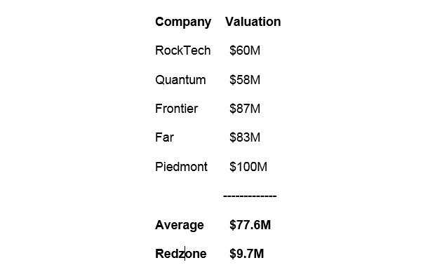 Company Valuation Chart