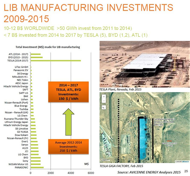 LIB Manufacturing Investments