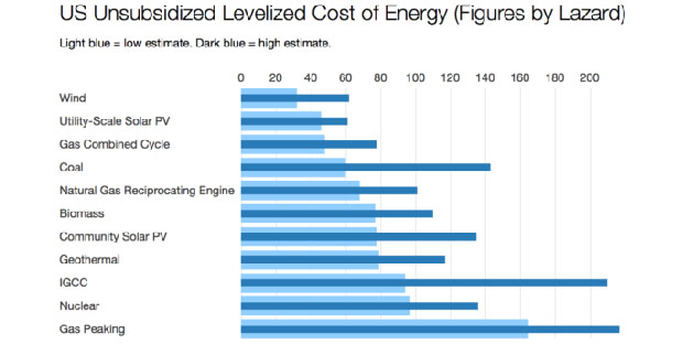 Cost of energy