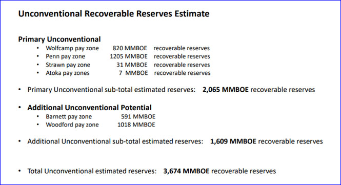 Unconventional Recoverable Reserves Estimates