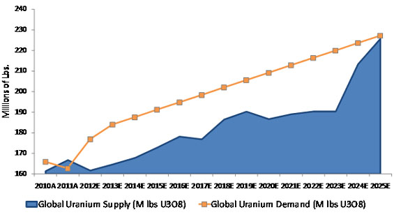 Uranium Demand border=
