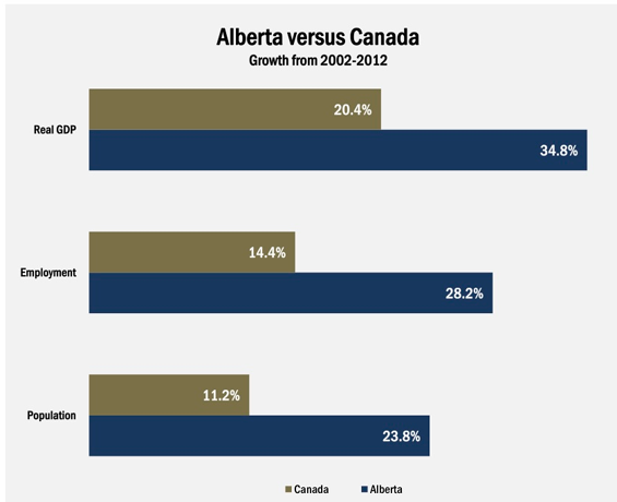 Alberta economic growth