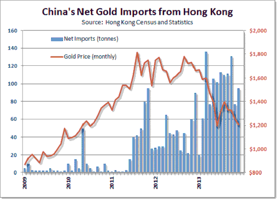 China net gold imports