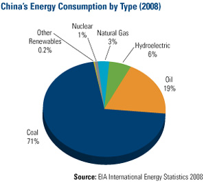 China's energy consumption