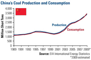 Coal production/consumption (China)