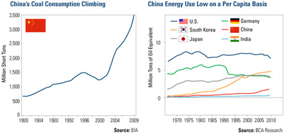 China's coal consumption
