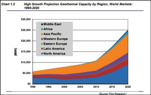 The Coming Geothermal Energy Boom - The Energy Report