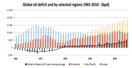 Macleod Oil Deficit