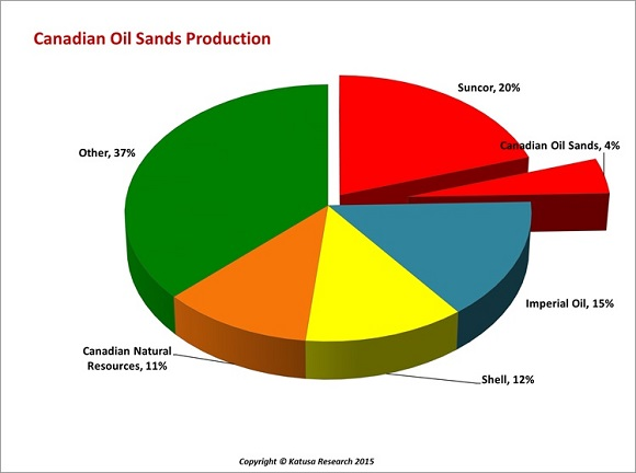 Canadian Oil Sands Production