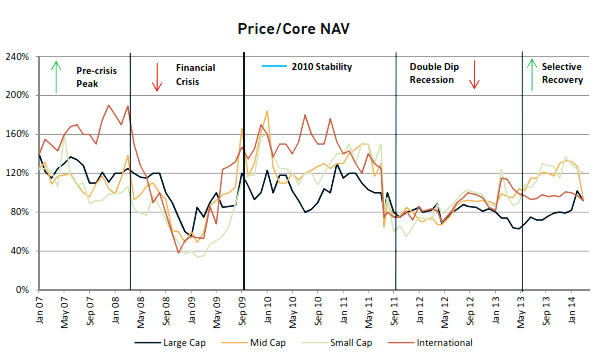 price to core NAV ratio