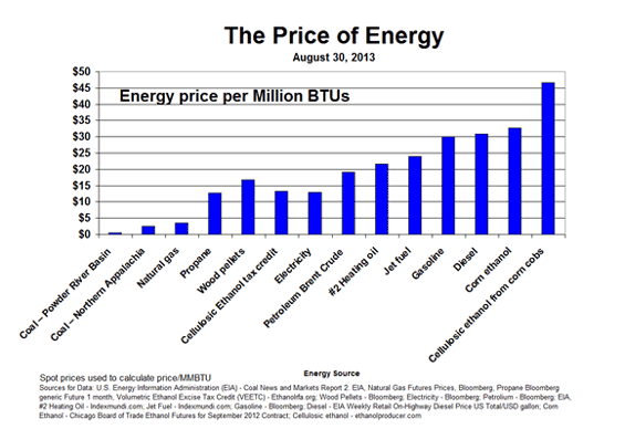 price of energy