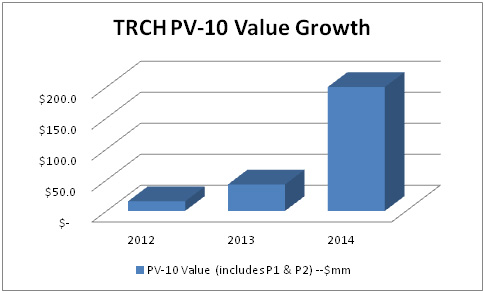 Torchlight value growth