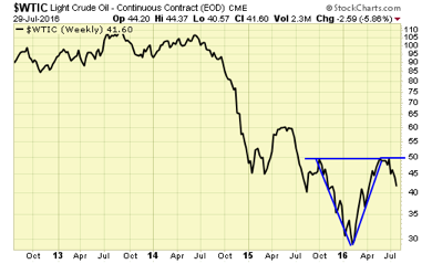 Light Crude Oil Continuous Contract